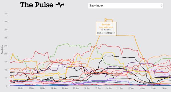 zacy graph